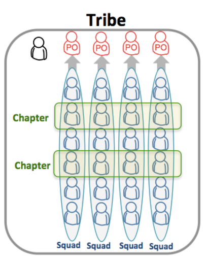 Spotify's Scrum at Scale implementation was tailored to the organization's specific needs; the unique organization of Squads, Tribes, Chapters, and Guilds were helped their flexible approach.
