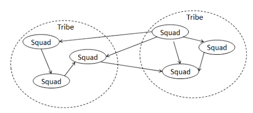 In Spotify's Scrum at Scale implementation, Kniberg and Sutherland introduced cross-team collaboration and enabled Squads to be cross-functional.